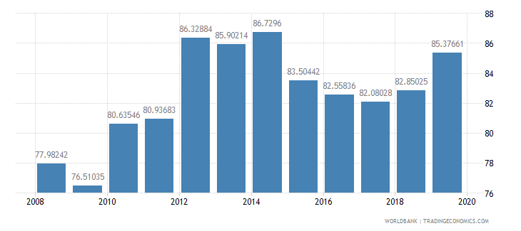 afghanistan school enrollment primary female percent gross wb data