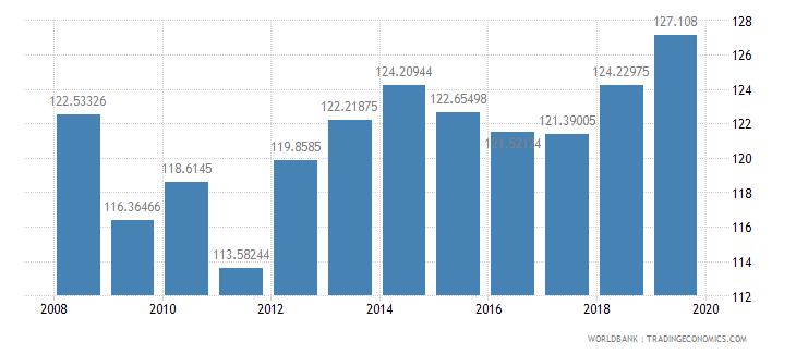 afghanistan school enrollment primary male percent gross wb data