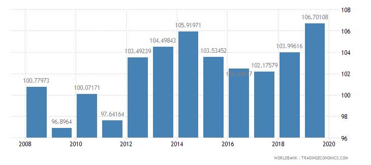 afghanistan school enrollment primary percent gross wb data