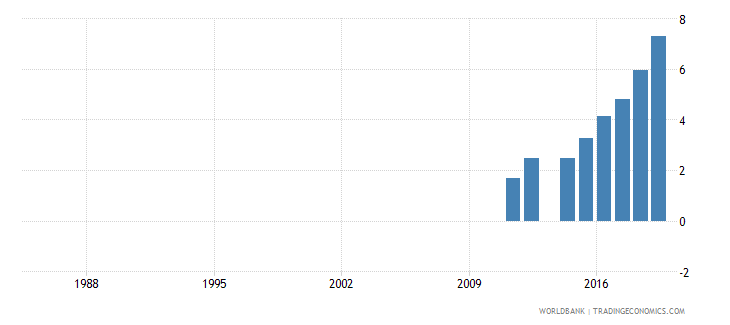 afghanistan school enrollment primary private percent of total primary wb data