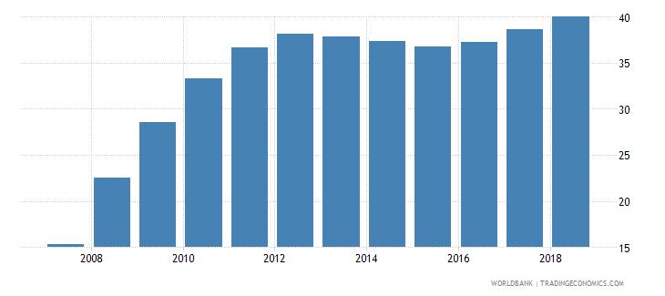 afghanistan school enrollment secondary female percent gross wb data