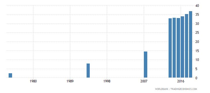 afghanistan school enrollment secondary female percent net wb data