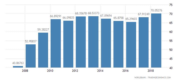 afghanistan school enrollment secondary male percent gross wb data