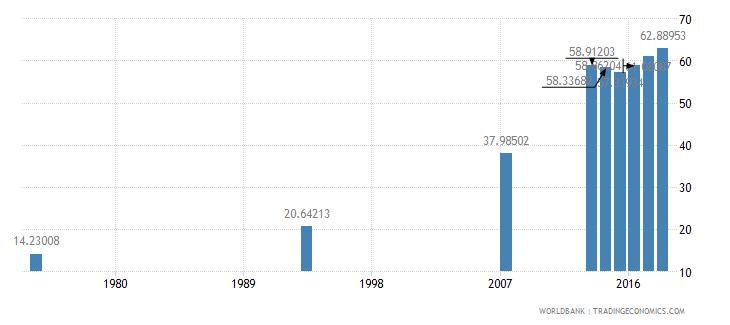 afghanistan school enrollment secondary male percent net wb data