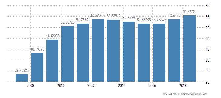 afghanistan school enrollment secondary percent gross wb data