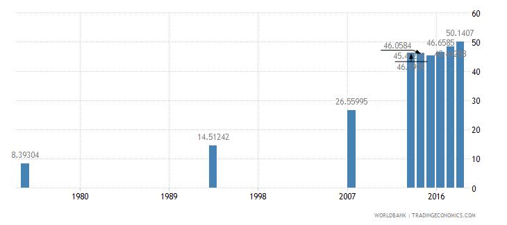 afghanistan school enrollment secondary percent net wb data