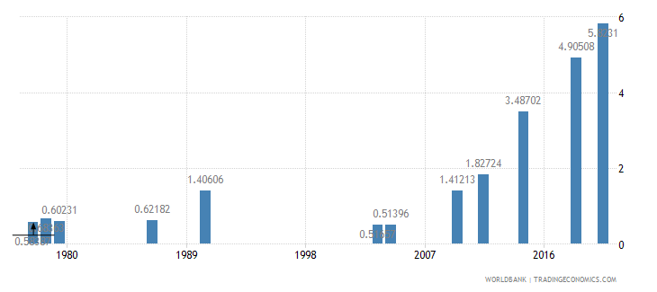 afghanistan school enrollment tertiary female percent gross wb data