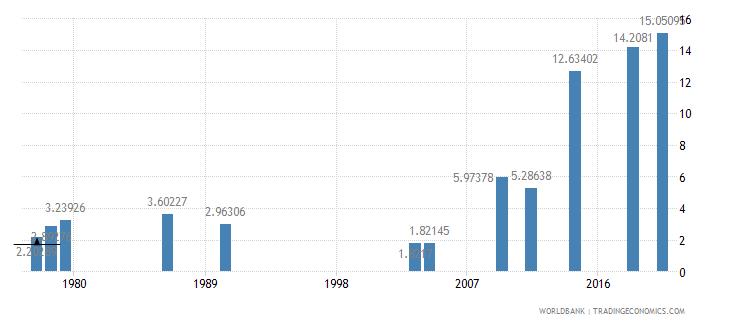afghanistan school enrollment tertiary male percent gross wb data