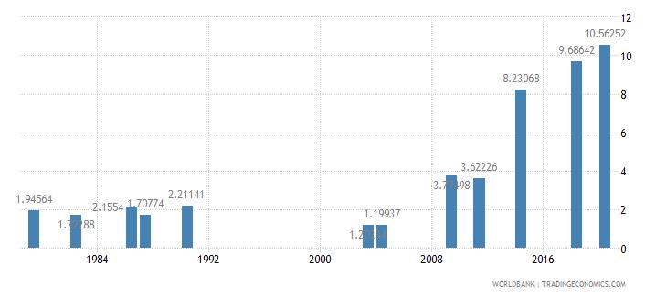 afghanistan school enrollment tertiary percent gross wb data