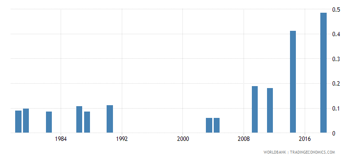 afghanistan school life expectancy tertiary both sexes years wb data