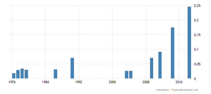 afghanistan school life expectancy tertiary female years wb data