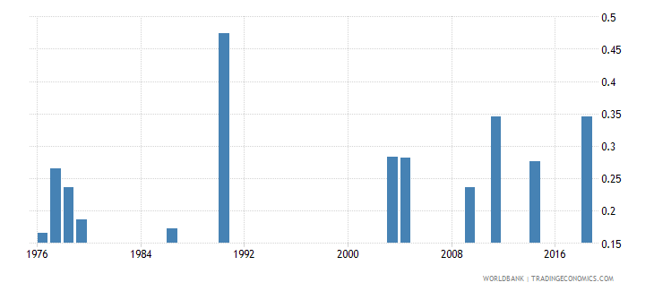 afghanistan school life expectancy tertiary gender parity index gpi wb data