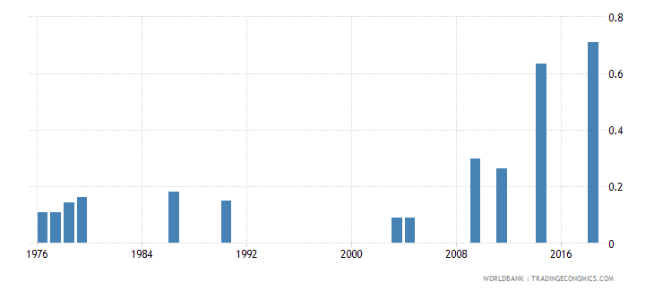 afghanistan school life expectancy tertiary male years wb data
