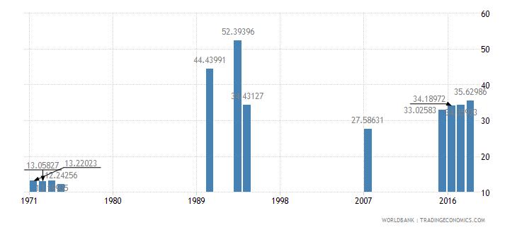 afghanistan secondary education teachers percent female wb data