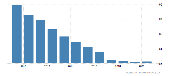 afghanistan self employed total percent of total employed wb data