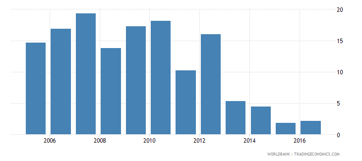 afghanistan services etc  value added annual percent growth wb data