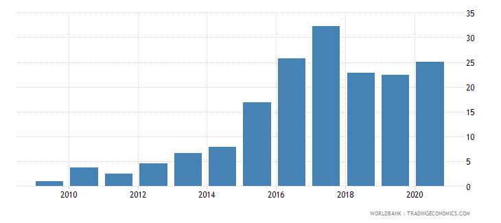 afghanistan short term debt percent of exports of goods services and primary income wb data