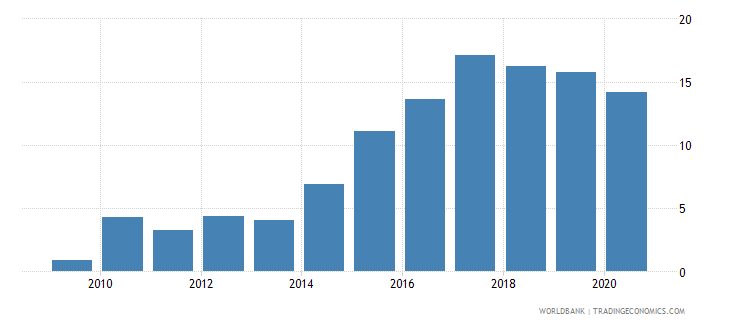 afghanistan short term debt percent of total external debt wb data