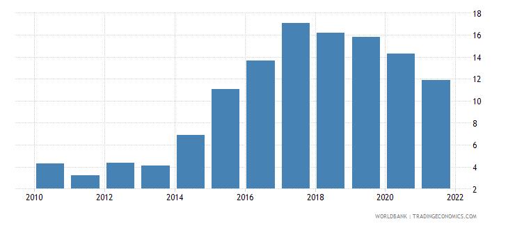 afghanistan short term debt percent of total external debt wb data