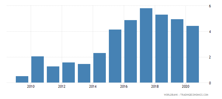 afghanistan short term debt percent of total reserves wb data