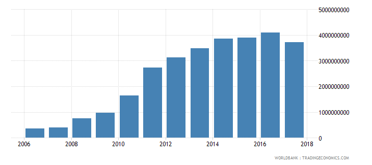afghanistan social contributions current lcu wb data