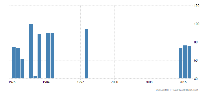 afghanistan survival rate to the last grade of lower secondary general education female percent wb data