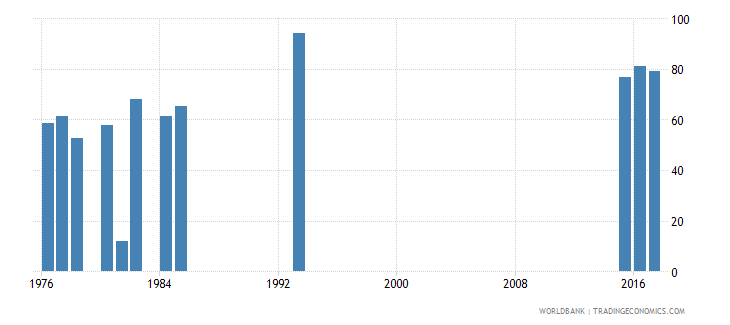 afghanistan survival rate to the last grade of lower secondary general education male percent wb data