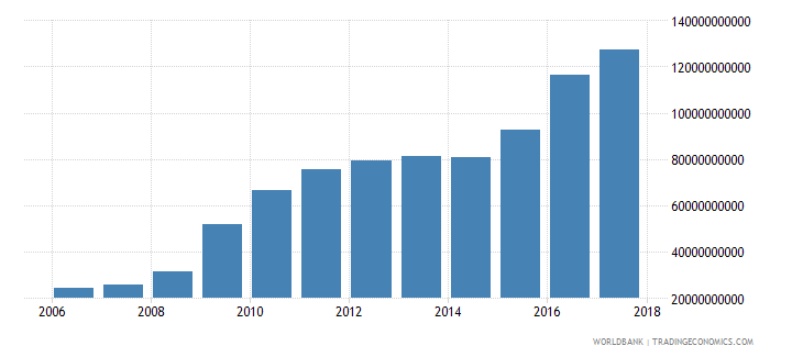 afghanistan tax revenue current lcu wb data