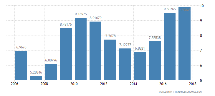 afghanistan tax revenue percent of gdp wb data