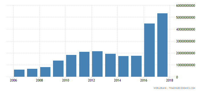 afghanistan taxes on goods and services current lcu wb data