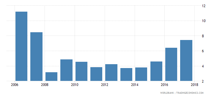 afghanistan taxes on international trade percent of revenue wb data