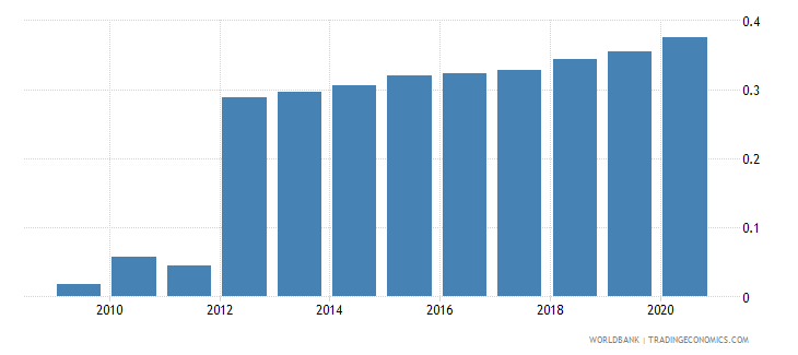 afghanistan telephone lines per 100 people wb data