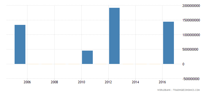 afghanistan terms of trade adjustment constant lcu wb data
