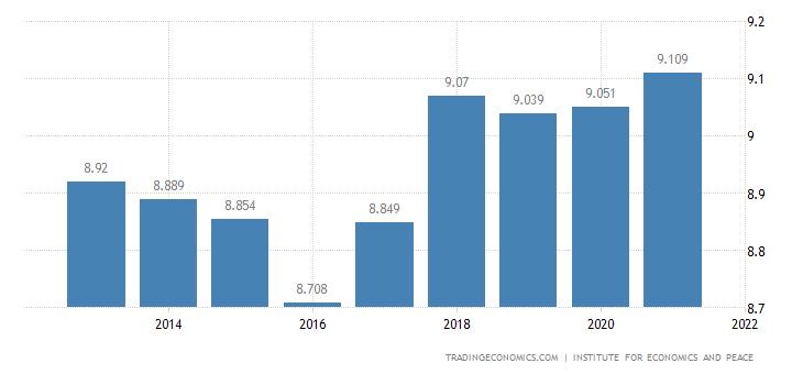 Afghanistan Terrorism Index