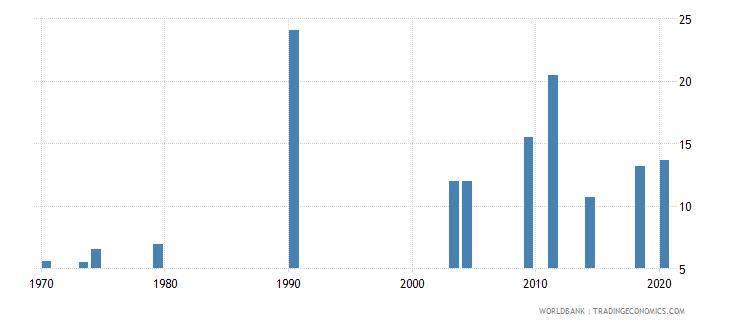 afghanistan tertiary education teachers percent female wb data