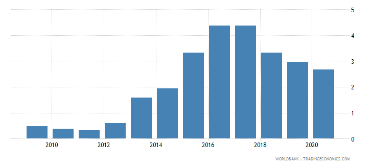 afghanistan total debt service percent of exports of goods services and primary income wb data