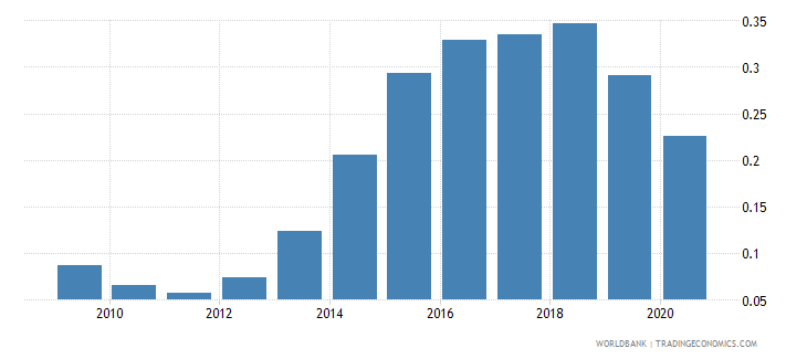 afghanistan total debt service percent of gni wb data