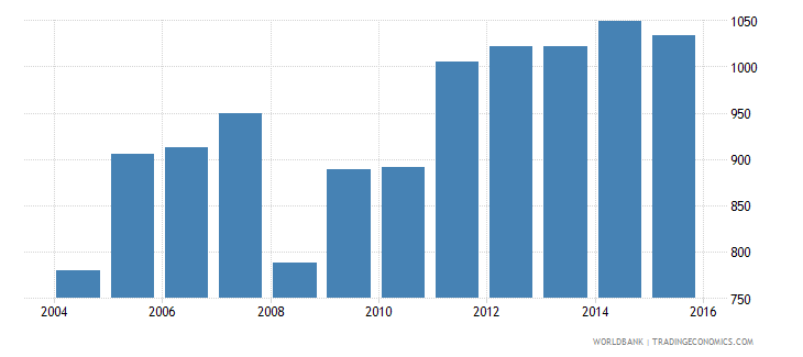afghanistan total electricity output gwh wb data