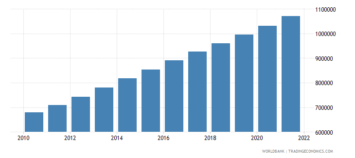 afghanistan total population for age 65 and above only 2005 and 2010 in number of people wb data
