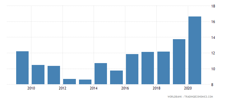afghanistan total reserves in months of imports wb data