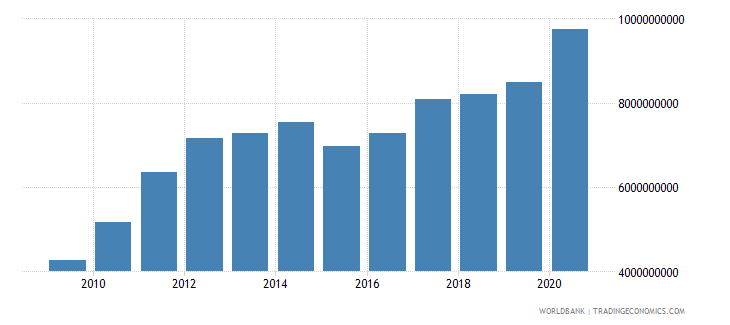 afghanistan total reserves includes gold us dollar wb data
