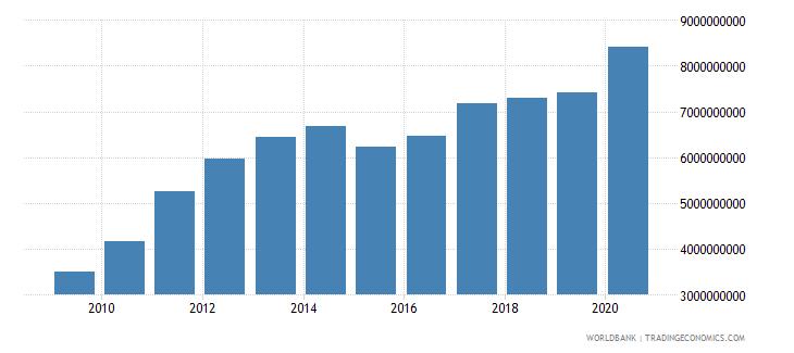 afghanistan total reserves minus gold us dollar wb data
