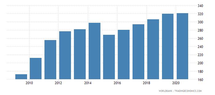 afghanistan total reserves percent of total external debt wb data