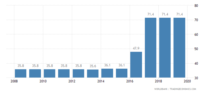 afghanistan total tax rate percent of profit wb data