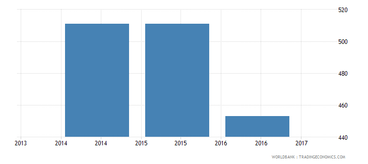 afghanistan trade cost to export us$ per container wb data