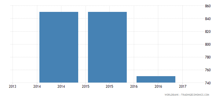 afghanistan trade cost to import us$ per container wb data