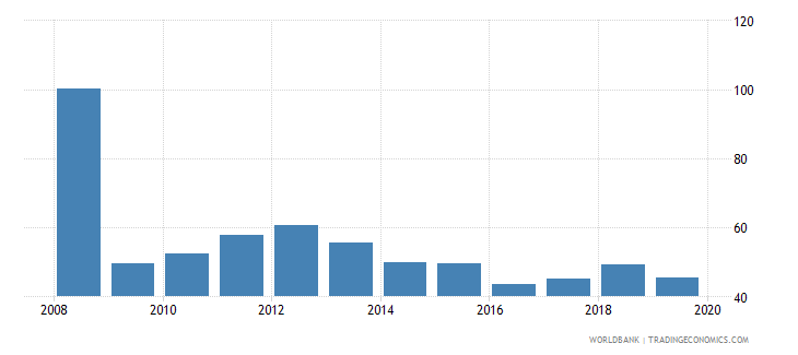afghanistan trade percent of gdp wb data