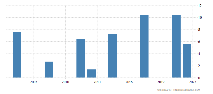 afghanistan unemployment male percent of male labor force national estimate wb data