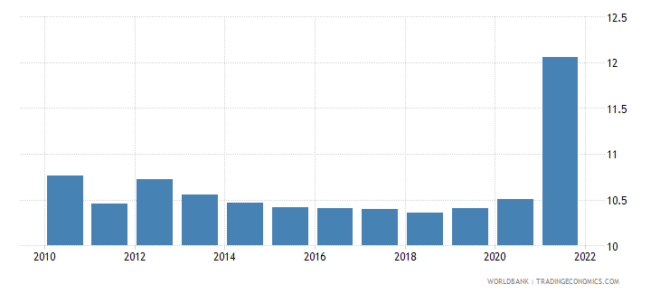 afghanistan unemployment male percent of male labor force wb data