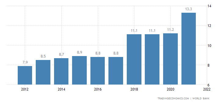 Afghanistan Unemployment Rate 1991 2019 Data 2020 2022